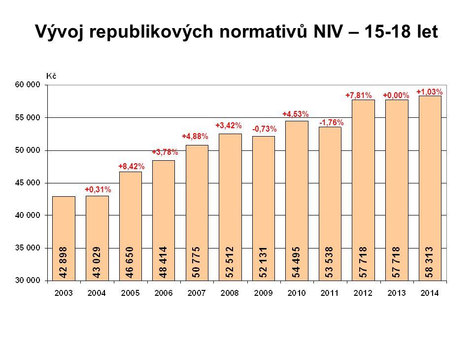 Vývoj republikových normativů NIV – 15-18 let