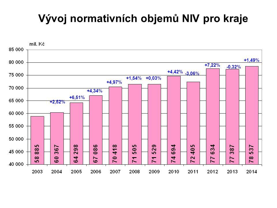 Vývoj normativních objemů NIV pro kraje
