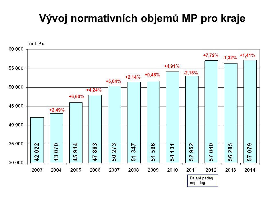 Vývoj normativních objemů MP pro kraje