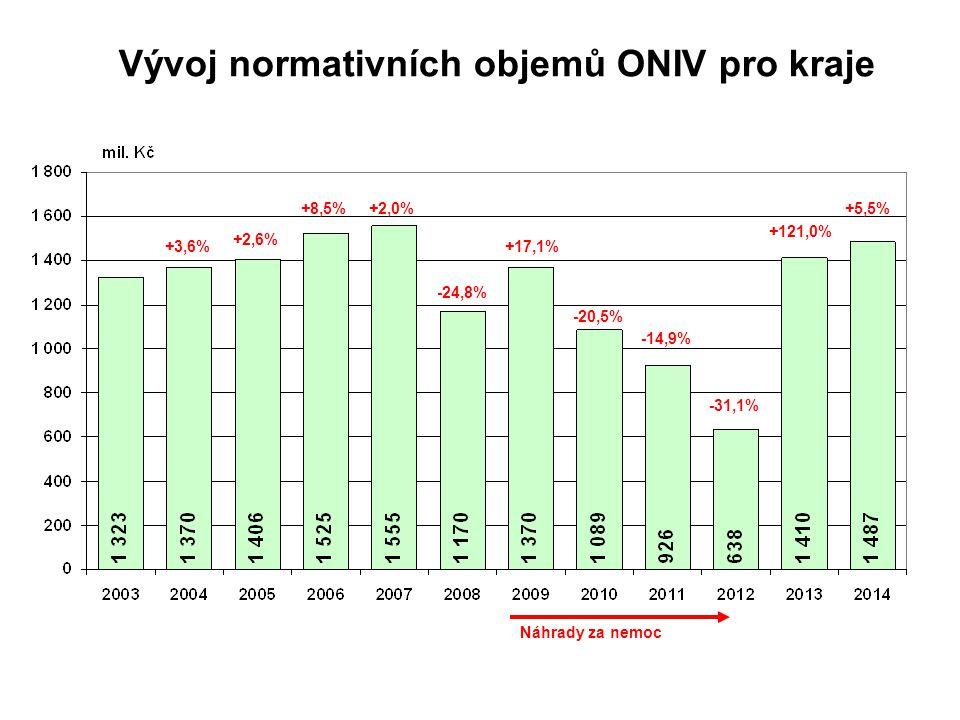 Vývoj normativních objemů ONIV pro kraje
