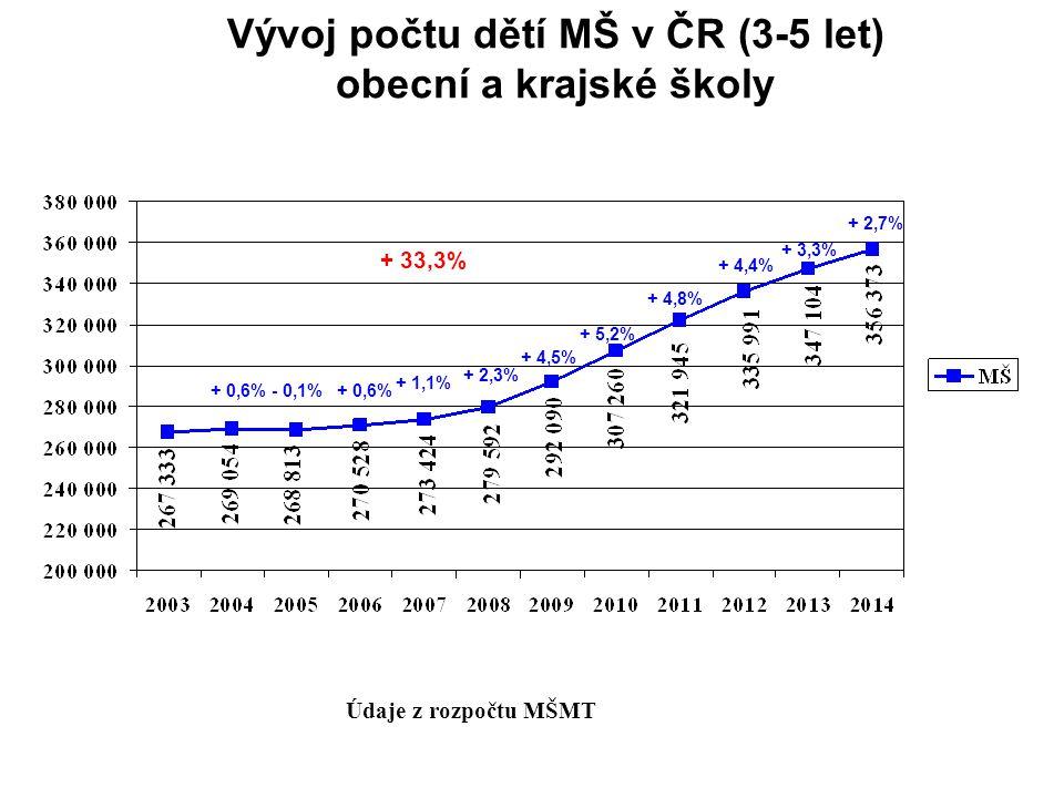 Vývoj počtu dětí MŠ v ČR (3-5 let) obecní a krajské školy