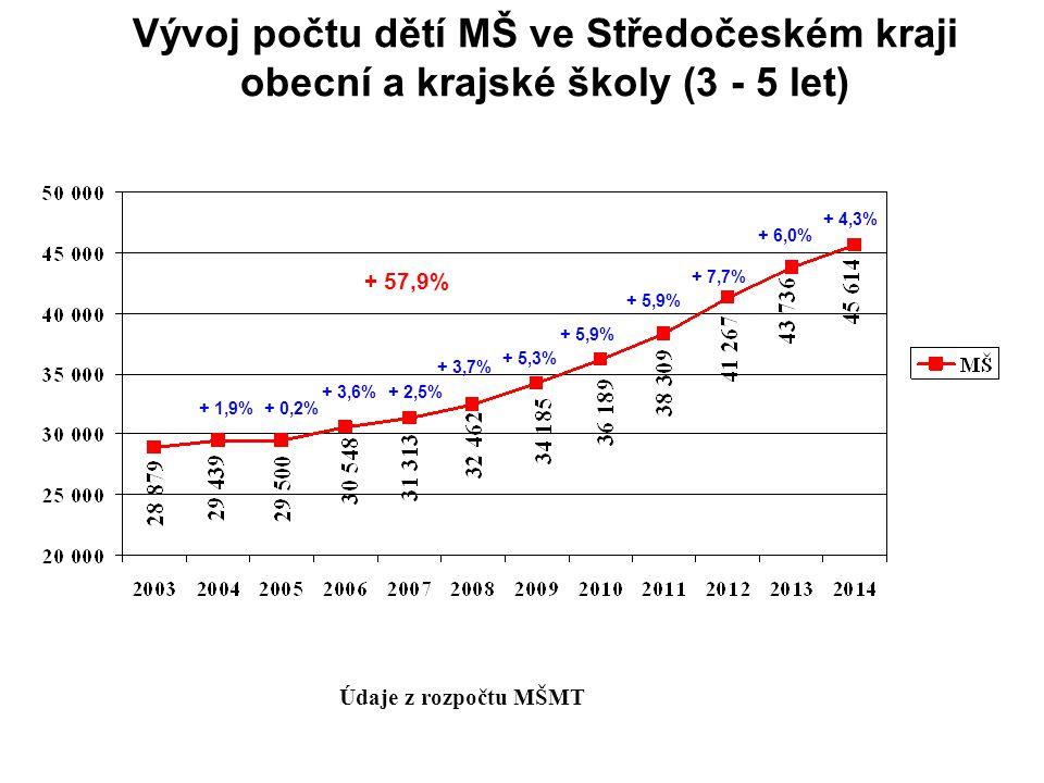 Vývoj počtu dětí MŠ ve Středočeském kraji obecní a krajské školy (3 - 5 let)