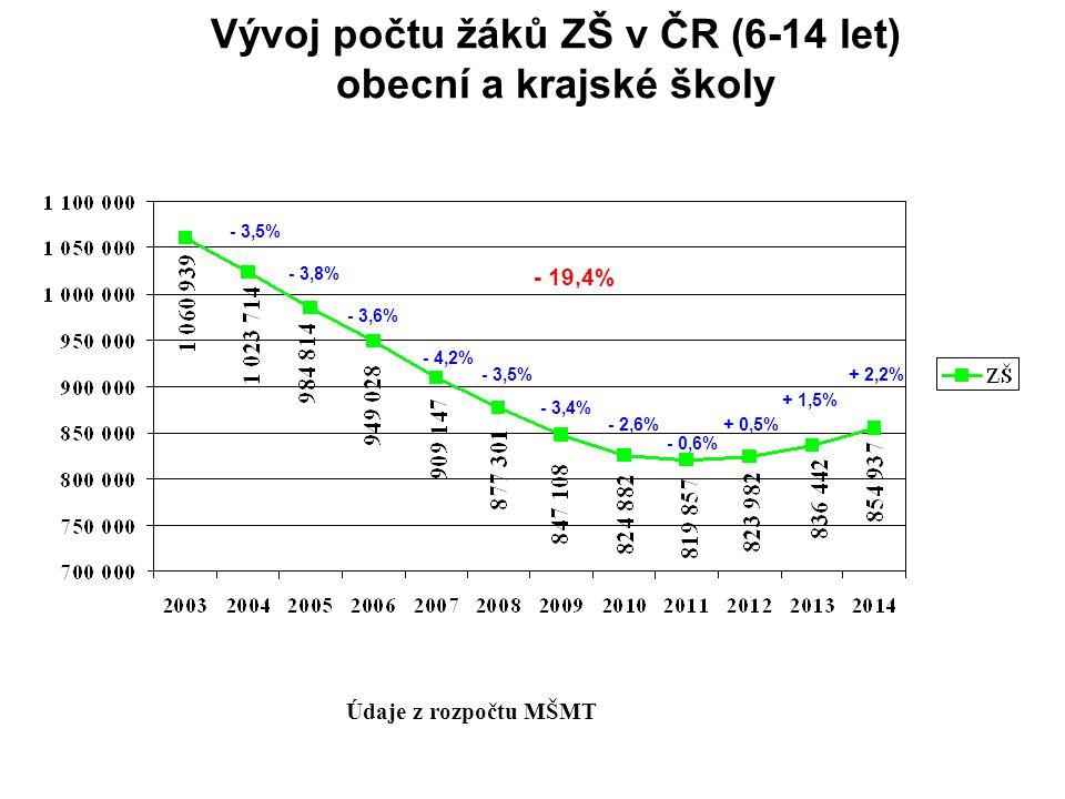 Vývoj počtu žáků ZŠ v ČR (6-14 let) obecní a krajské školy