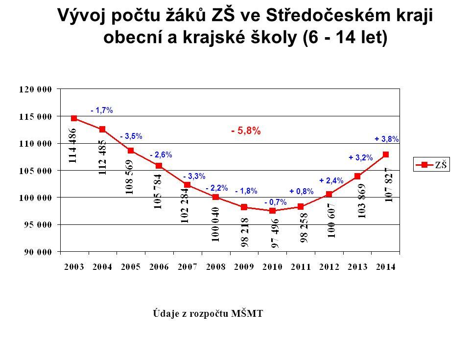 Vývoj počtu žáků ZŠ ve Středočeském kraji obecní a krajské školy (6 - 14 let)