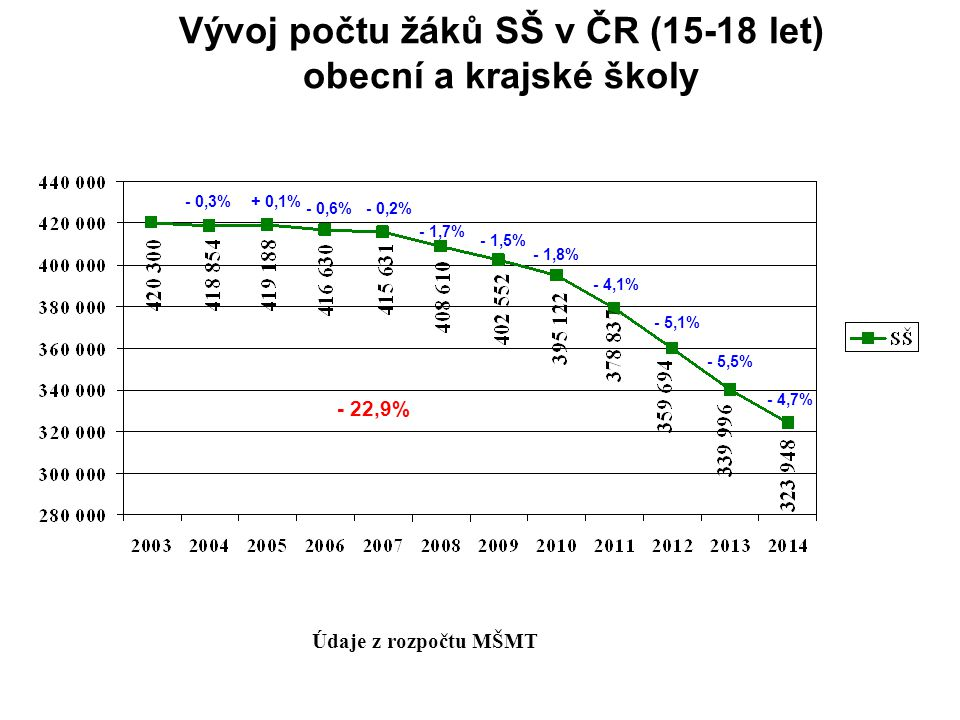 Vývoj počtu žáků SŠ v ČR (15-18 let) obecní a krajské školy