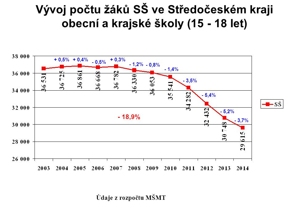Vývoj počtu žáků SŠ ve Středočeském kraji obecní a krajské školy (15 - 18 let)