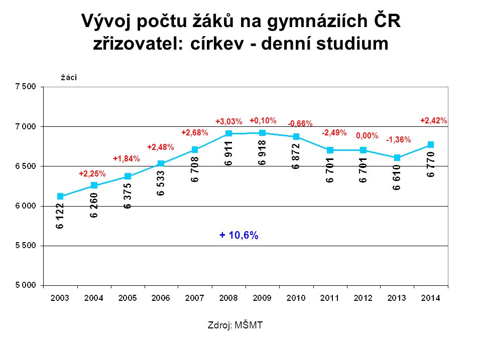Vývoj počtu žáků na gymnáziích ČR zřizovatel: církev - denní studium