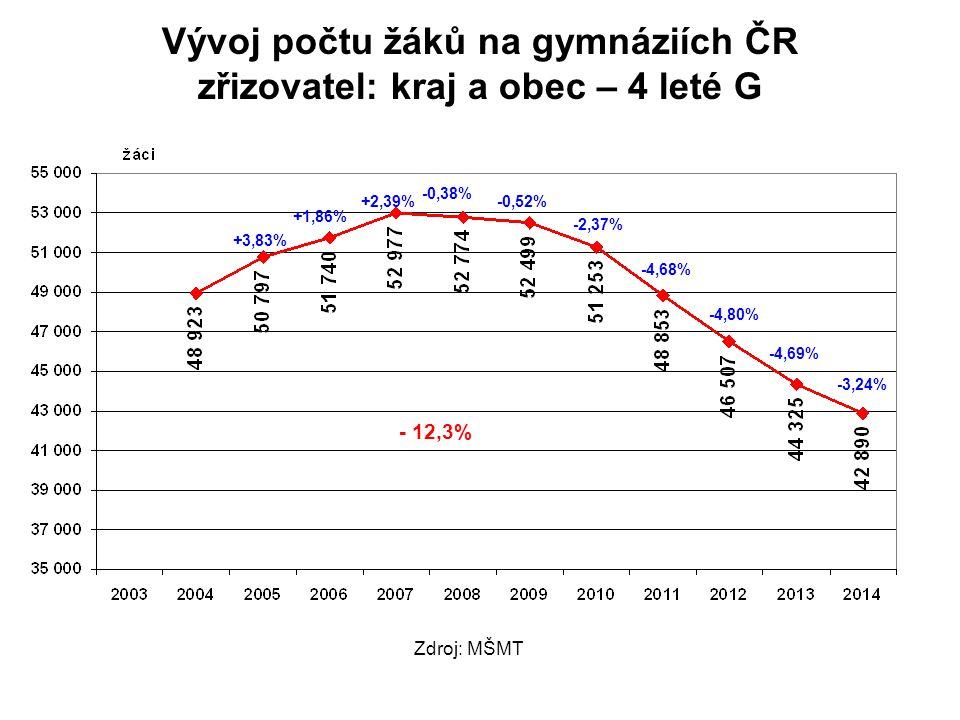 Vývoj počtu žáků na gymnáziích ČR zřizovatel: kraj a obec – 4 leté G