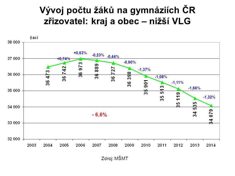 Vývoj počtu žáků na gymnáziích ČR zřizovatel: kraj a obec – nižší VLG