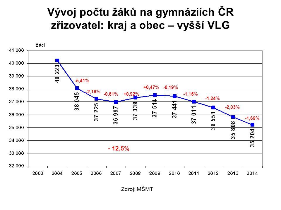 Vývoj počtu žáků na gymnáziích ČR zřizovatel: kraj a obec – vyšší VLG
