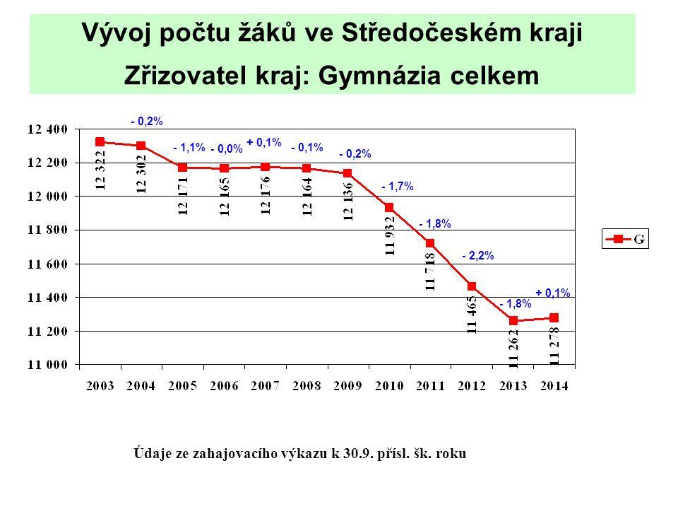 Údaje ze zahajovacího výkazu k 30.9. přísl. šk. roku