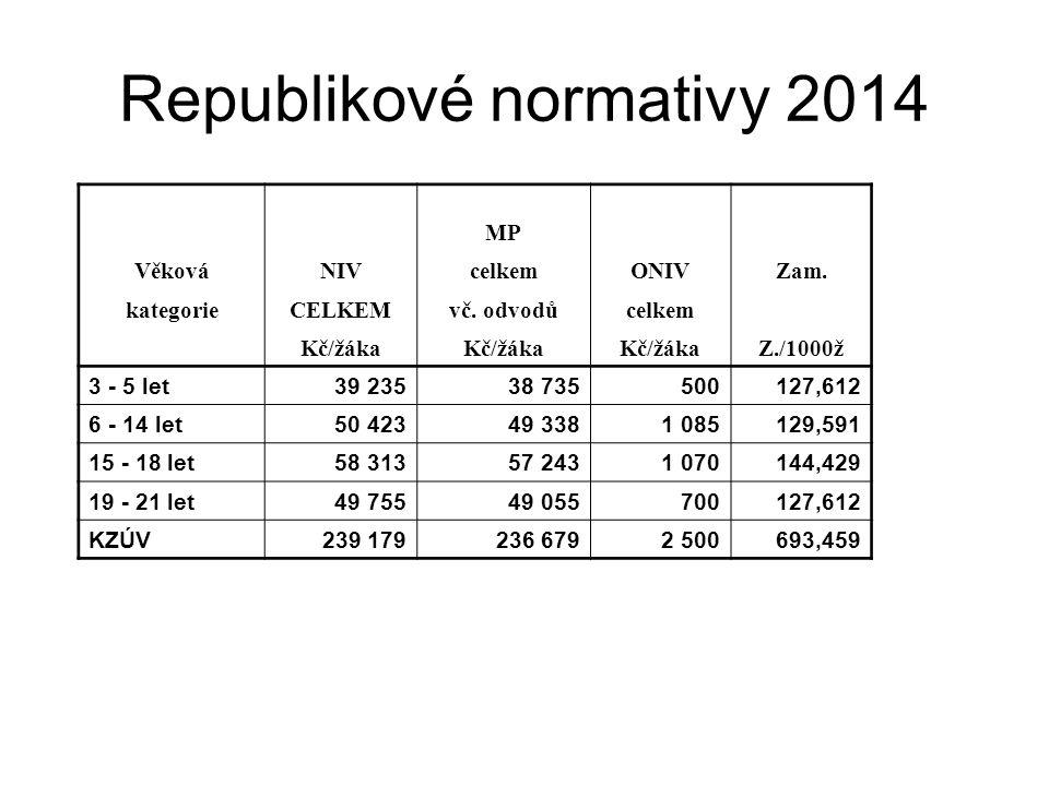 Republikové normativy 2014