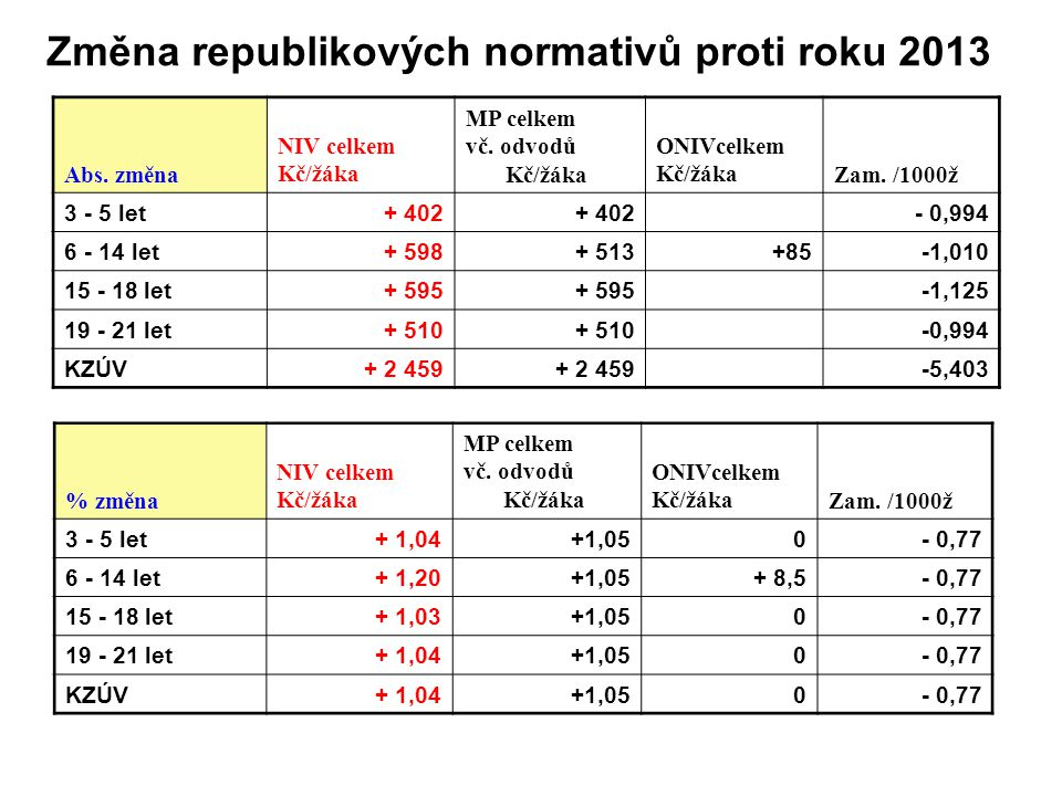 Změna republikových normativů proti roku 2013