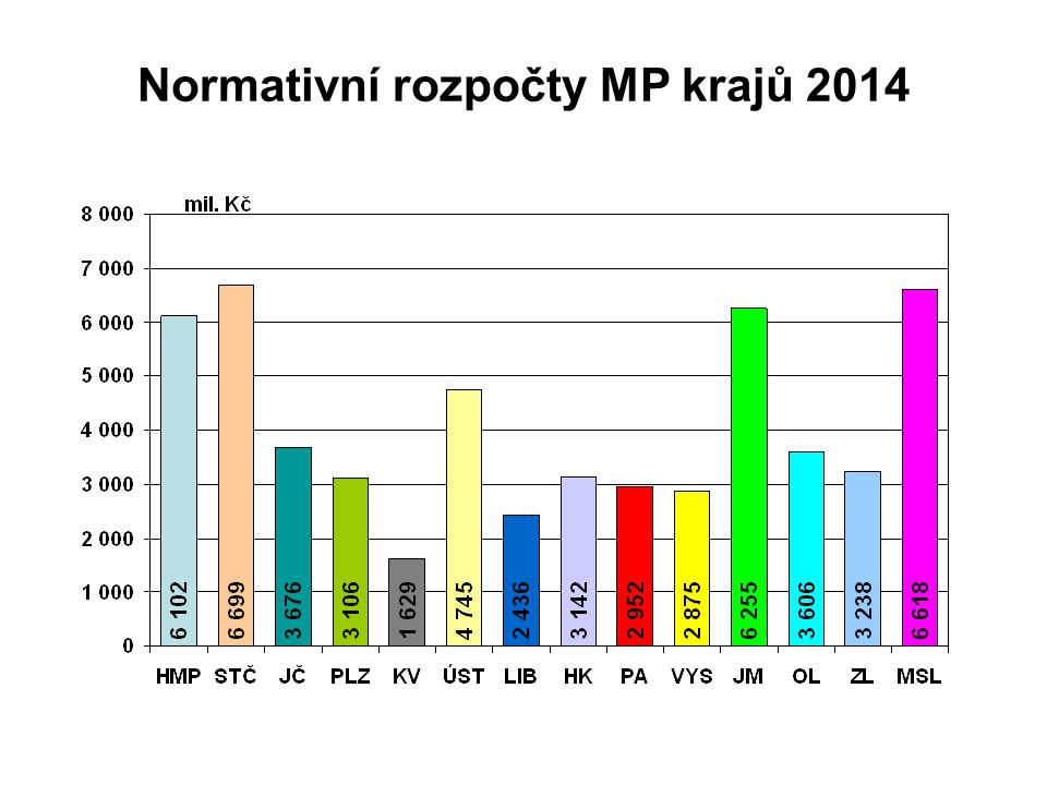 Normativní rozpočty MP krajů 2014