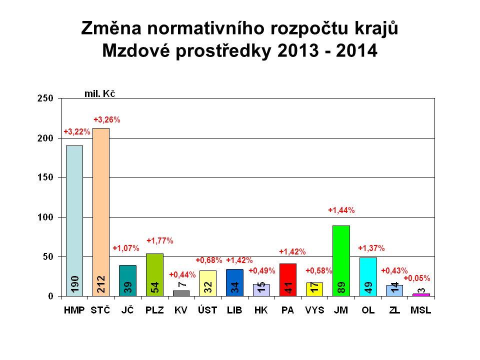 Změna normativního rozpočtu krajů Mzdové prostředky 2013 - 2014