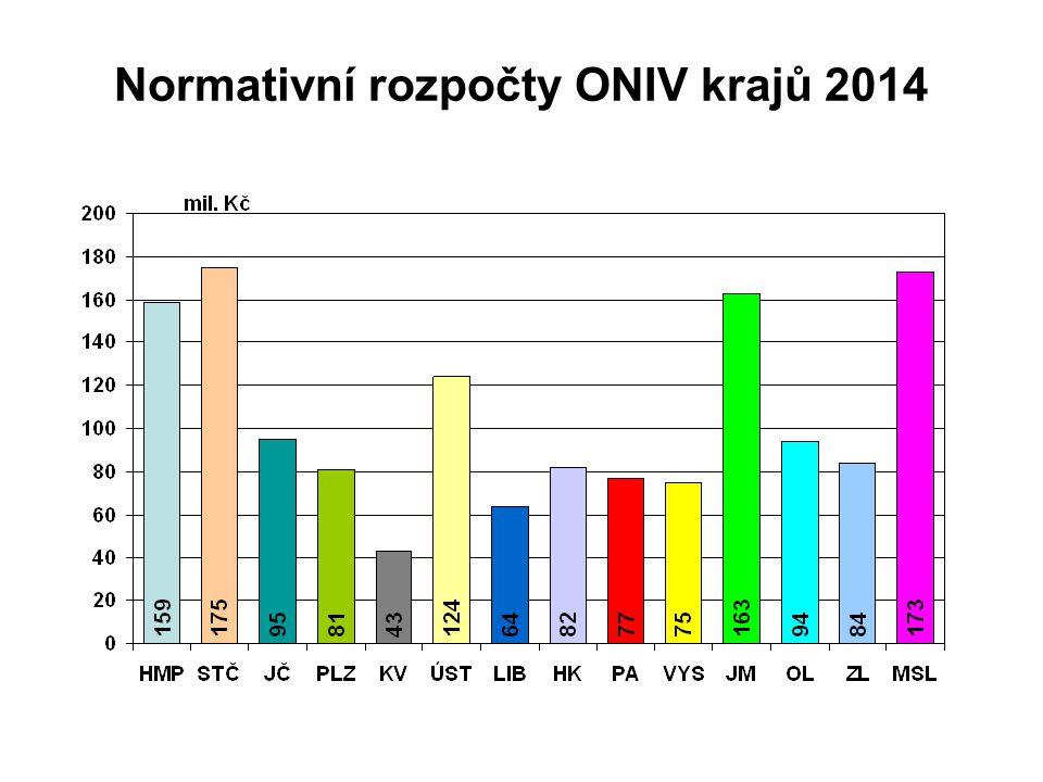 Normativní rozpočty ONIV krajů 2014