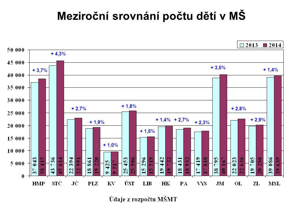 Meziroční srovnání počtu dětí v MŠ