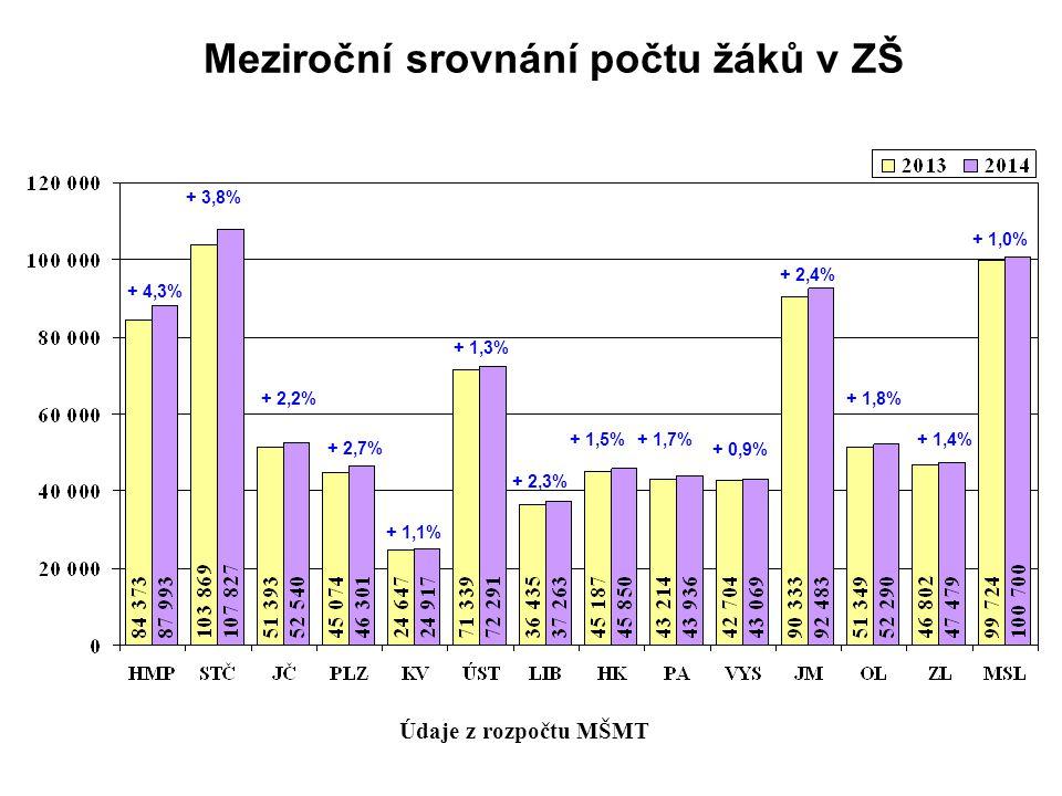 Meziroční srovnání počtu žáků v ZŠ