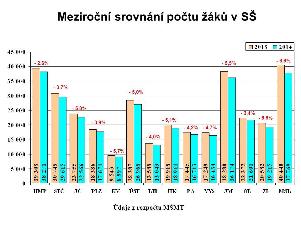 Meziroční srovnání počtu žáků v SŠ