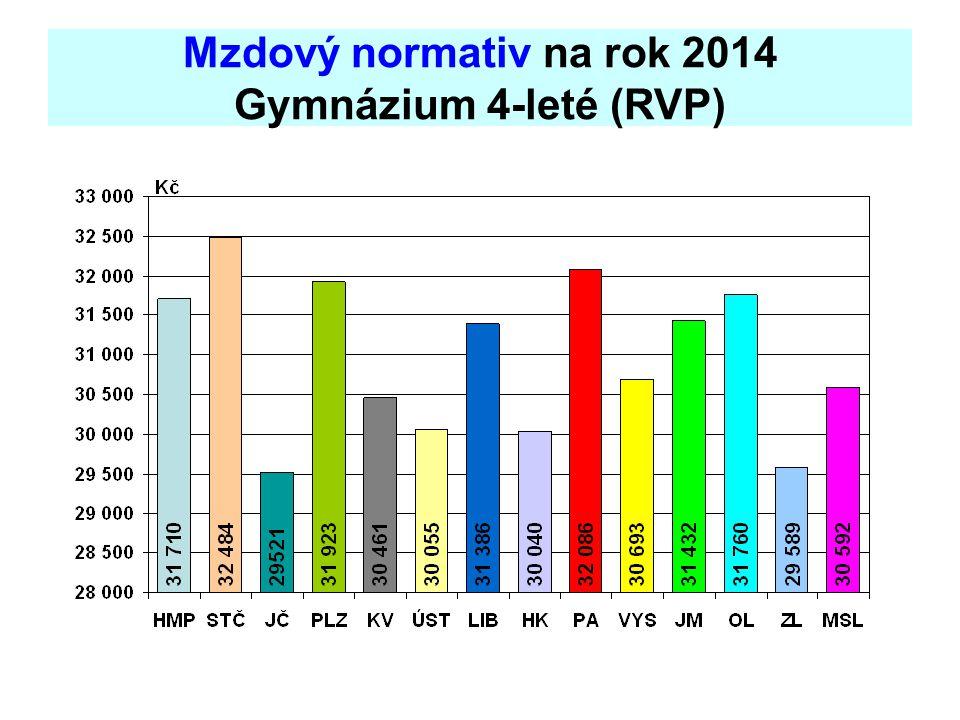 Mzdový normativ na rok 2014 Gymnázium 4-leté (RVP)