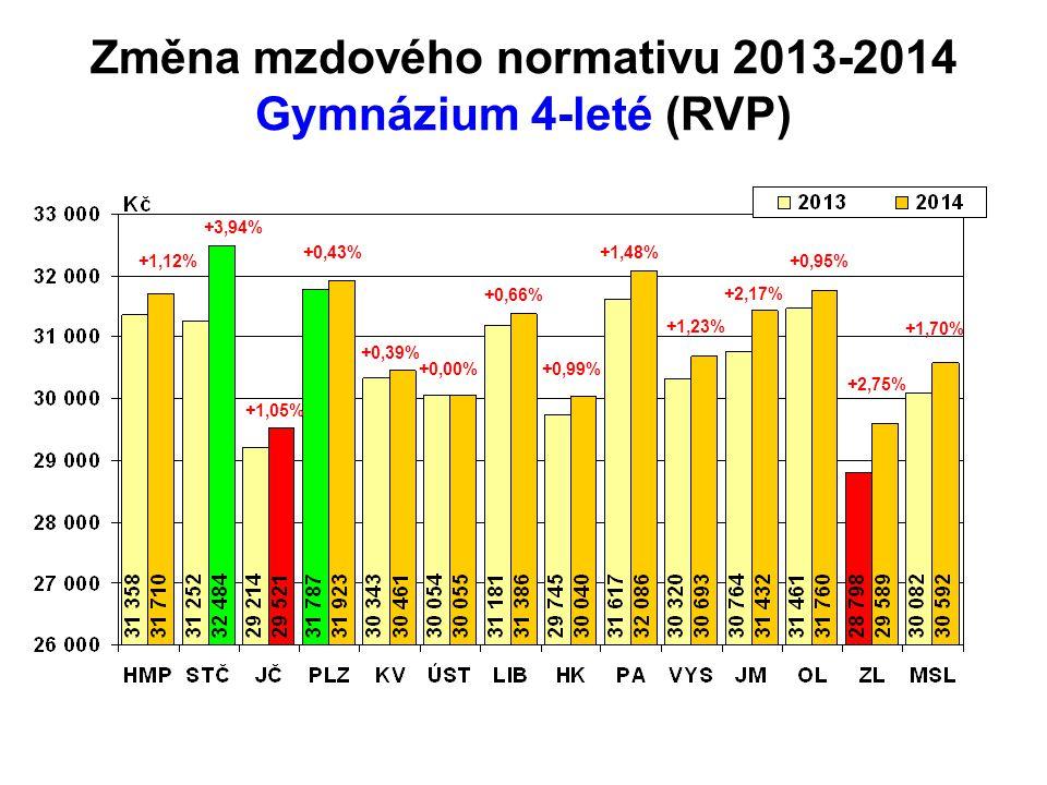 Změna mzdového normativu 2013-2014 Gymnázium 4-leté (RVP)