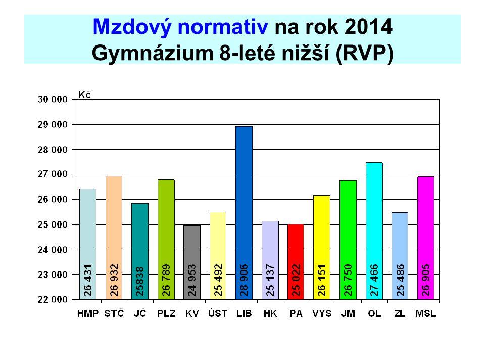 Mzdový normativ na rok 2014 Gymnázium 8-leté nižší (RVP)