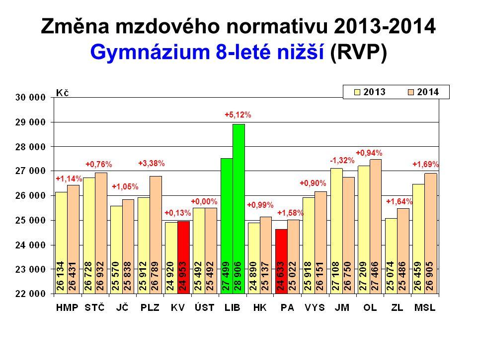 Změna mzdového normativu 2013-2014 Gymnázium 8-leté nižší (RVP)