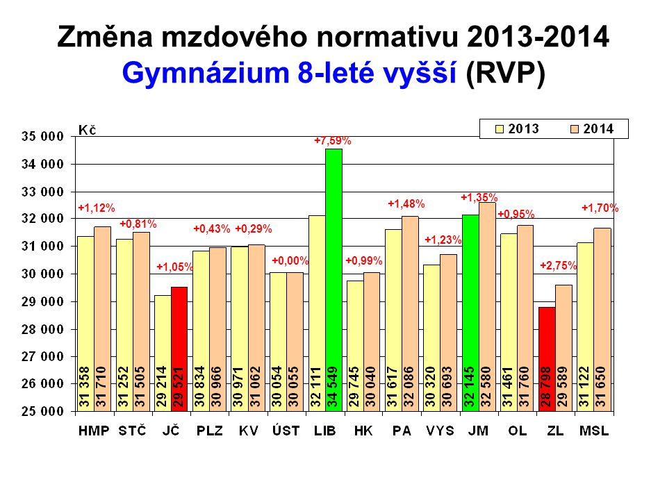 Změna mzdového normativu 2013-2014 Gymnázium 8-leté vyšší (RVP)