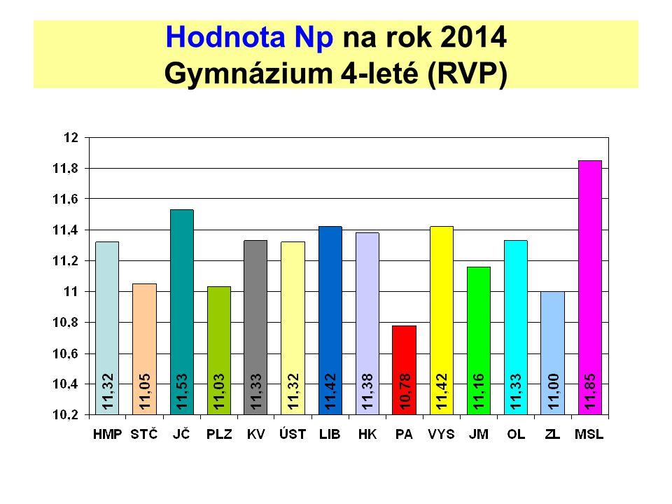Hodnota Np na rok 2014 Gymnázium 4-leté (RVP)