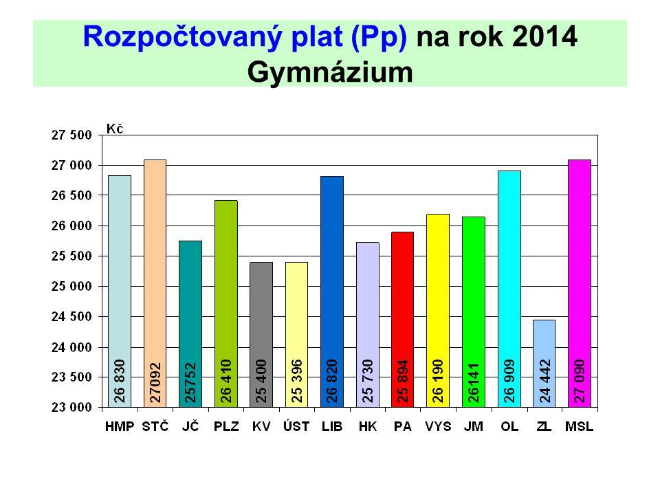 Rozpočtovaný plat (Pp) na rok 2014 Gymnázium