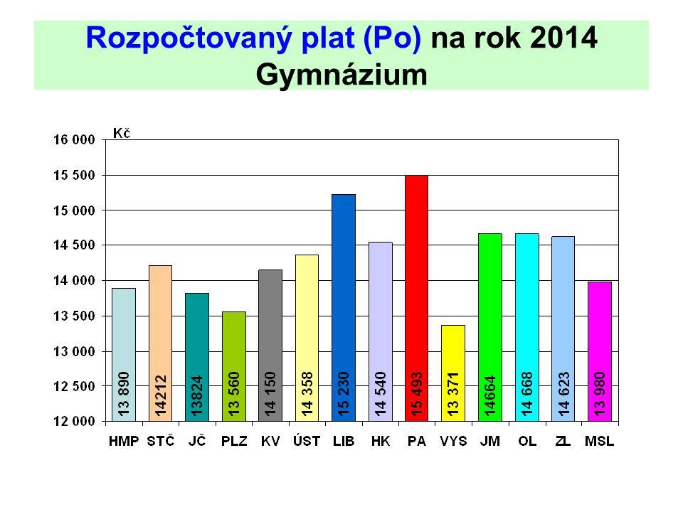 Rozpočtovaný plat (Po) na rok 2014 Gymnázium
