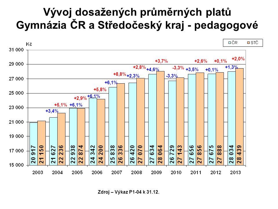 Vývoj dosažených průměrných platů Gymnázia ČR a Středočeský kraj - pedagogové