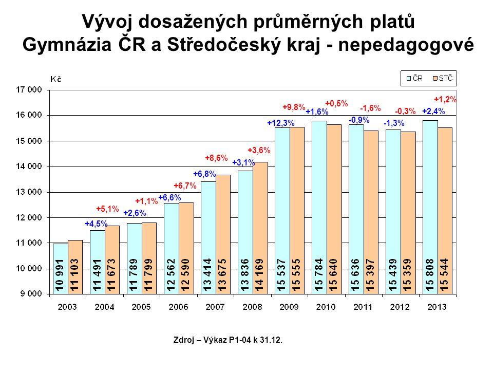 Vývoj dosažených průměrných platů Gymnázia ČR a Středočeský kraj - nepedagogové