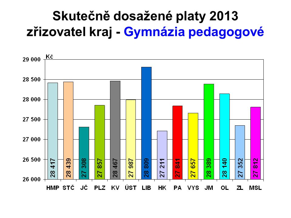 Skutečně dosažené platy 2013 zřizovatel kraj - Gymnázia pedagogové