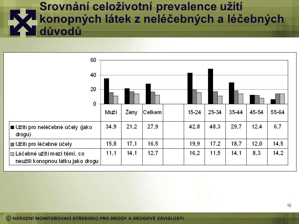 Srovnání celoživotní prevalence užití konopných látek z neléčebných a léčebných důvodů
