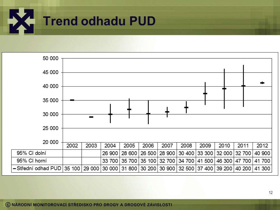 Trend odhadu PUD