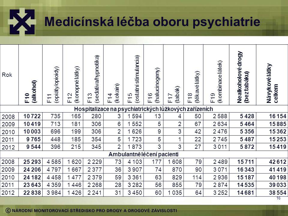 Medicínská léčba oboru psychiatrie
