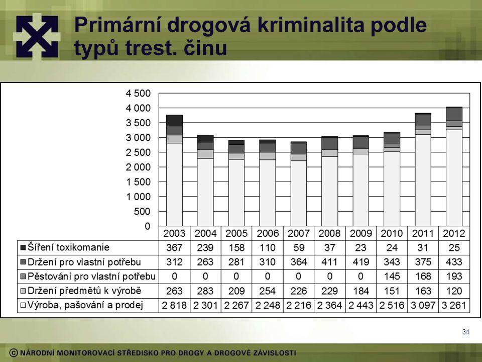 Primární drogová kriminalita podle typů trest. činu