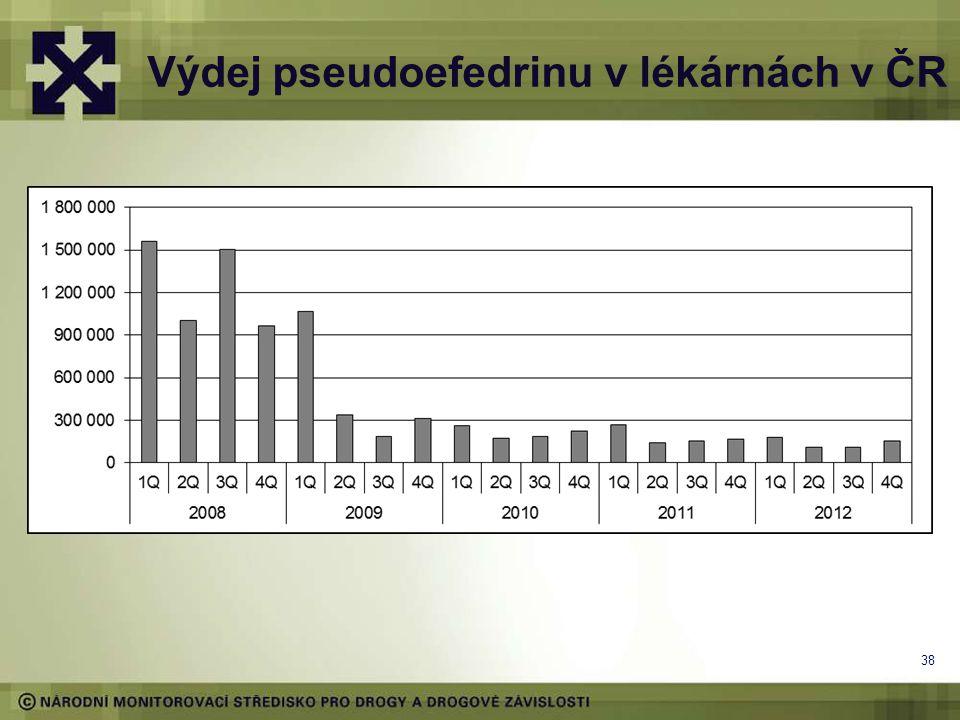 Výdej pseudoefedrinu v lékárnách v ČR