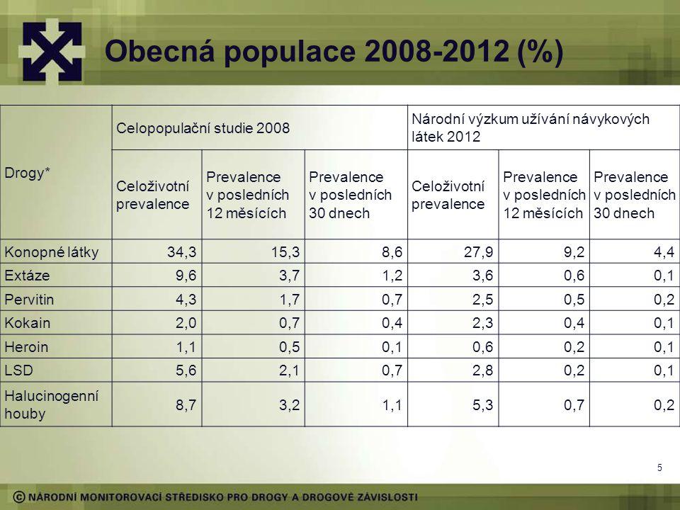 Obecná populace 2008-2012 (%) Drogy* Celopopulační studie 2008