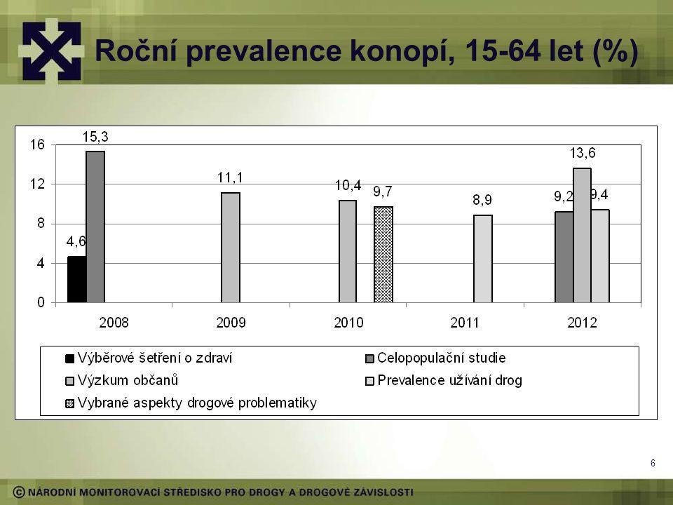 Roční prevalence konopí, 15-64 let (%)