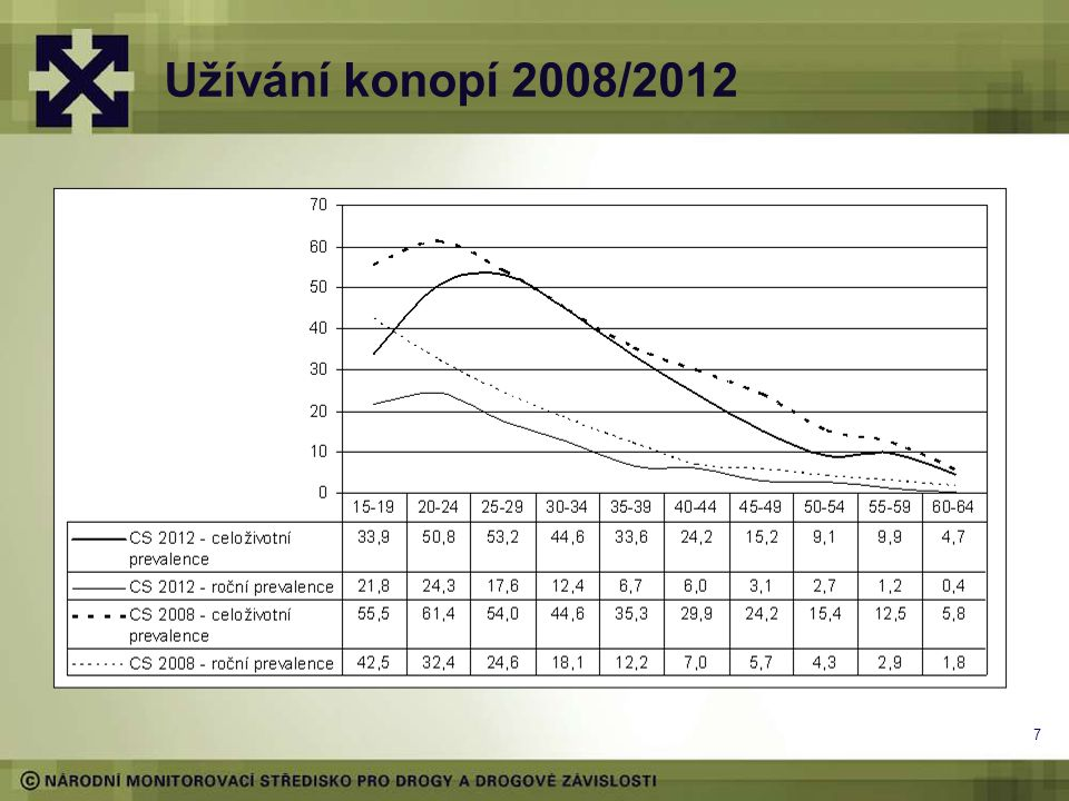 Užívání konopí 2008/2012