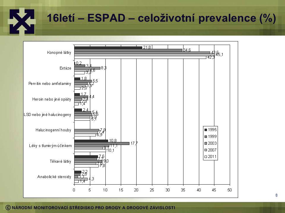 16letí – ESPAD – celoživotní prevalence (%)