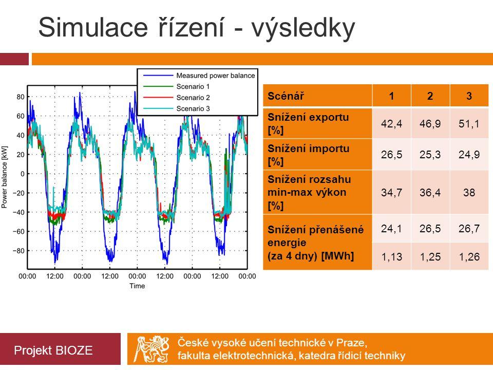 Simulace řízení - výsledky
