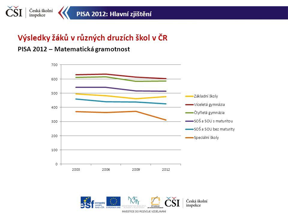 Výsledky žáků v různých druzích škol v ČR