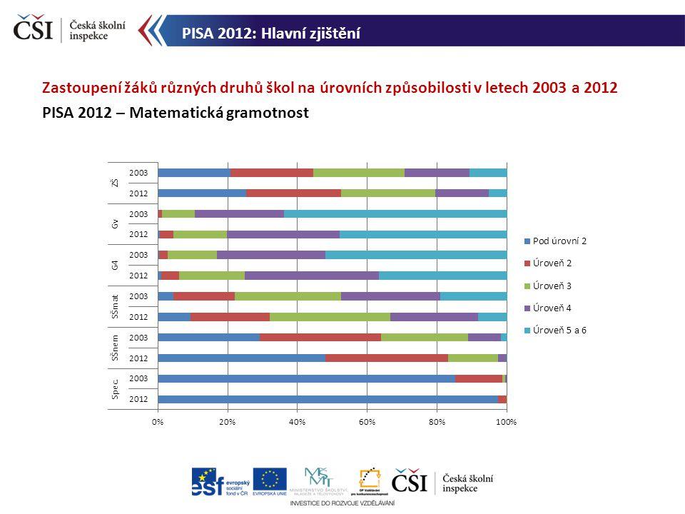 PISA 2012: Hlavní zjištění Zastoupení žáků různých druhů škol na úrovních způsobilosti v letech 2003 a 2012.