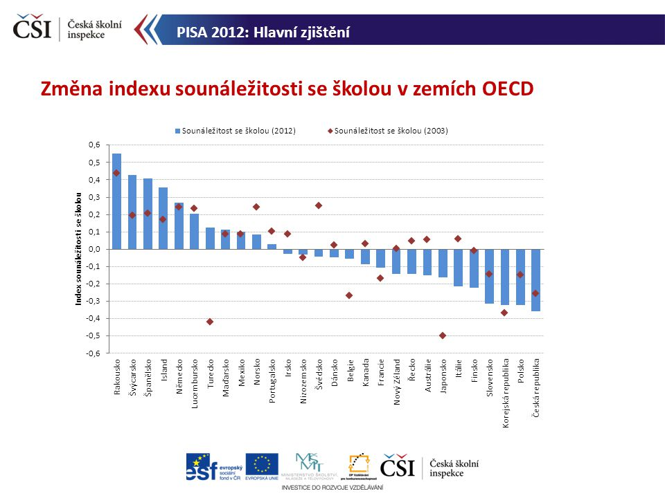 Změna indexu sounáležitosti se školou v zemích OECD