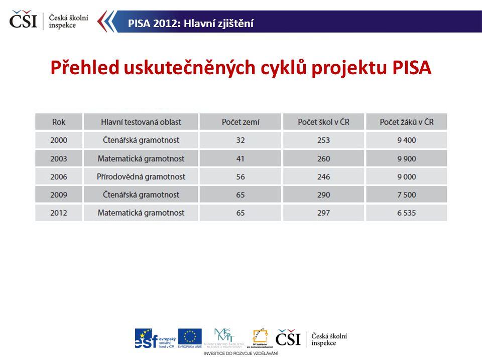 Přehled uskutečněných cyklů projektu PISA