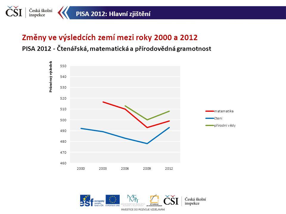 Změny ve výsledcích zemí mezi roky 2000 a 2012