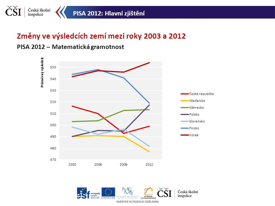 Změny ve výsledcích zemí mezi roky 2003 a 2012